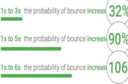 Probability Bounce Rate